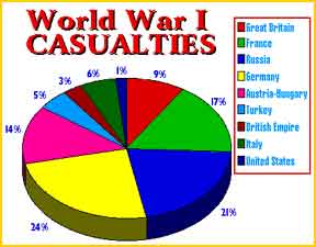 WWI Casualties