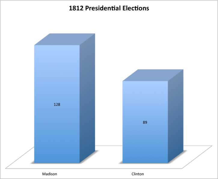 United States presidential election, 1812