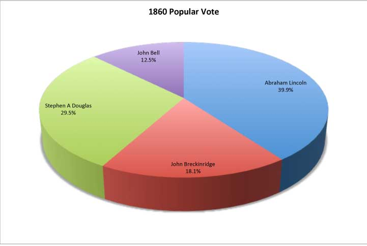 1860 Election Results A Four War Race