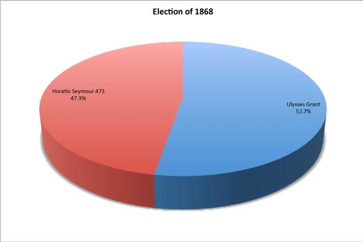 1868 Presidential Elections