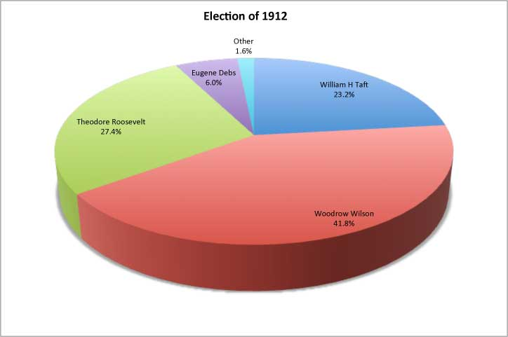 1912 Presidential Elections