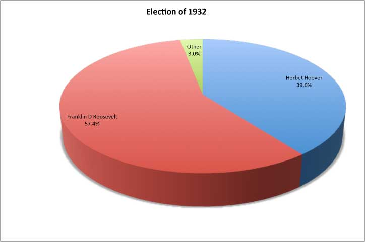 1932 Presidential Elections