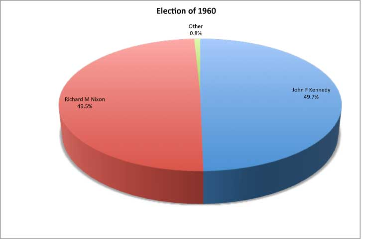 the presidential election of 1960 essay