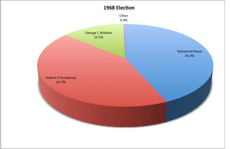 1968 presidential election