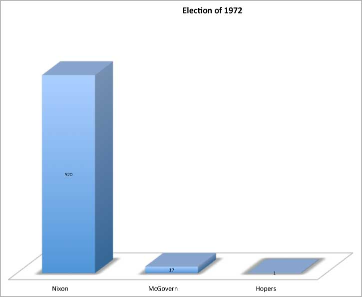 1972 Presidential Elections