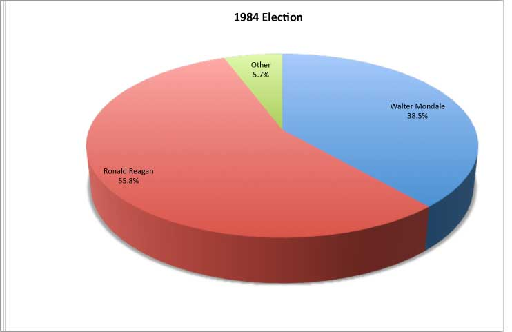 1984 Presidential Elections
