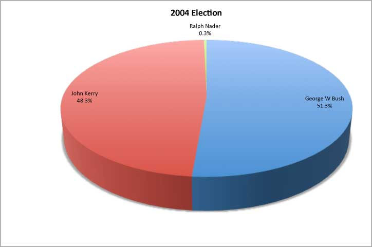 2000 Presidential Elections